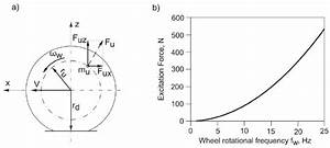 Forces Caused By An Static Unbalanced Wheel  A  And