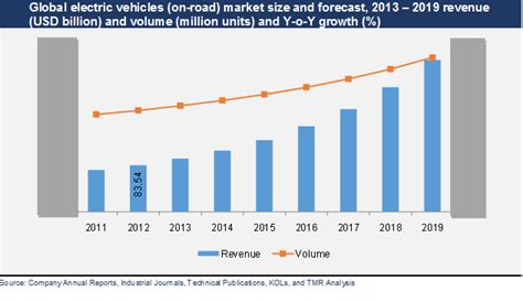 Electric Vehicle Market by Electric Vehicles Market To Rise At 19 2 Cagr From 2013