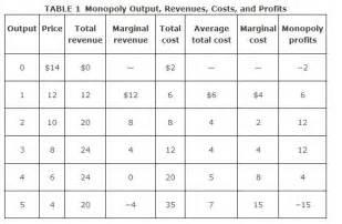 Marginal Cost Revenue and Profit
