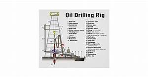Diagram Of An Oil Drilling Rig Tower Poster
