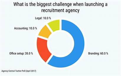 Recruitment Agency Outsourcing Pie Business Agencycentral Biggest