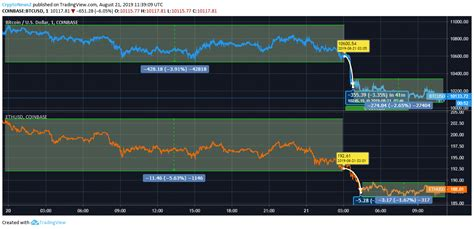The january movement upward is quite dramatic and it would mirror the bitcoin monthly chart except for one thing. Bitcoin Vs. Ethereum Price Analysis: The Sudden Drop in The Cryptos Has Caused Distress in the ...