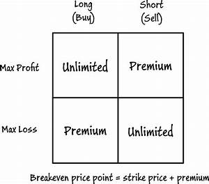 Selling Call Options Example