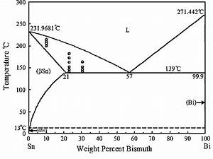 The Sn U2013bi Bulk Phase Diagram  20   Points Show The