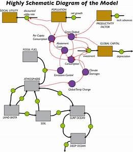 The Dice Model