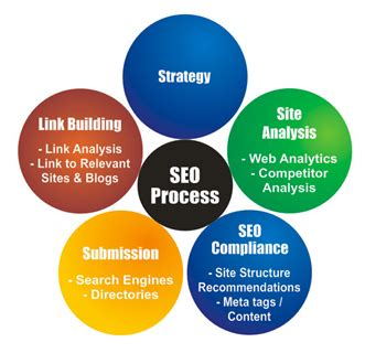 Seo Process by Learn Seo Smo Sem Smm Seo Process
