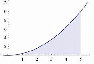 Integrale Berechnen Online : integral berechnen mit ober und untersumme onlinemathe das mathe forum ~ Themetempest.com Abrechnung