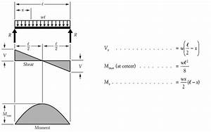 Bending Moment Diagram Portal Frame