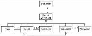 Uml Class Diagram For The Integration Of Annotated