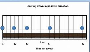 A Motion Diagram For An Object Slowing Down In The