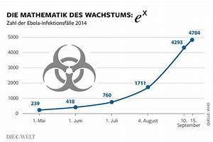 Exponentielles Wachstum Wachstumsfaktor Berechnen : ebola warum exponentielles wachstum unheimlich ist die welt ~ Themetempest.com Abrechnung