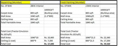 how much should your house cost how much does it cost to get your house painted quora