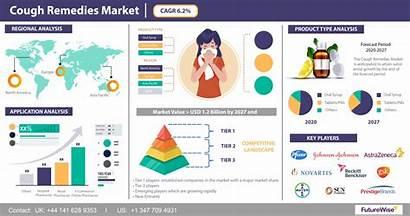 Cough Market Remedies Forecast Segmentation