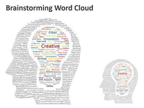 word cloud template brainstorming word cloud editable powerpoint presentation