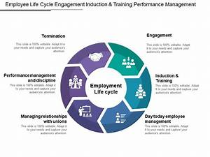 Employee Life Cycle Engagement Induction And Training
