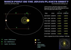 Which Point do the Jovian Planets Orbit?   Landscheidt ...
