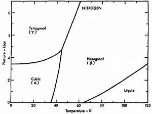 Liquid Nitrogen Under Vacuum   Videos