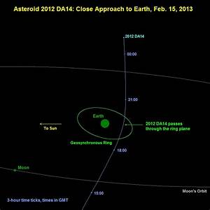 Best photos and video of asteroid 2012 DA14 | Space | EarthSky