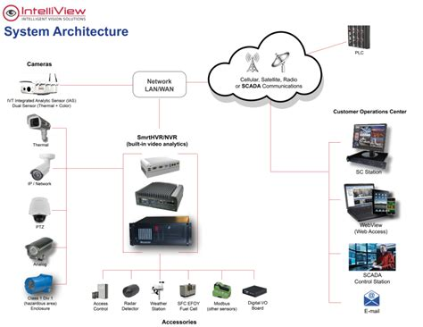 ivt system architecture intelliview