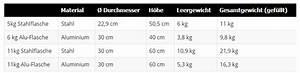 11 Kg Gasflasche Gewicht : heizpilz gasflasche informationen worauf sie achten ~ Jslefanu.com Haus und Dekorationen