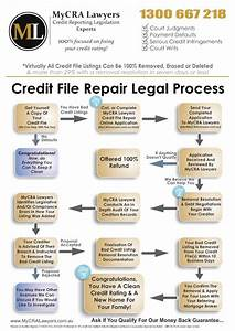 The Mycra Lawyers Credit Repair Process Flow Chart