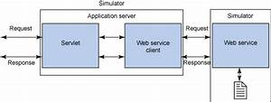 Web Service Simulator Framework Solution Using Spring