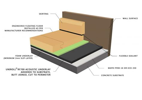 timber floor products floating timber flooring system uniroll australia pty ltd