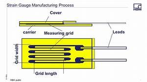 How Does A Metal Foil Strain Gauge Work