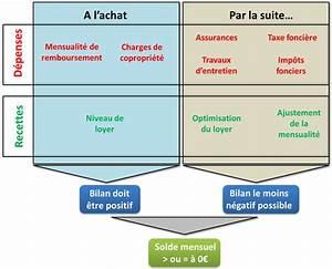Credit Immobilier Autofinancement