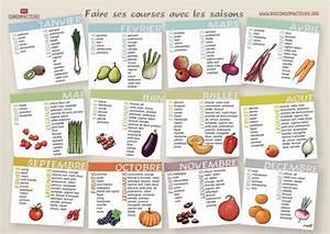 les fruits et legumes de saison calendrier pdf par With affiche chambre bébé avec commande fleurs internet pas cher