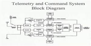 Telemetry And Command System Block Diagram
