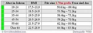 Mit Wieviel Männern Schläft Eine Frau Im Durchschnitt : gewichtstabelle mit abnehmplan die richtige gewichtstabelle ist besser als jeder bmi rechner ~ Markanthonyermac.com Haus und Dekorationen