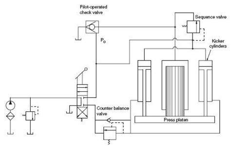 Hydraulic Circuits Presses Machines