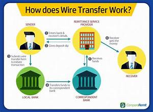 How Does Wire Transfer Work   Wiretransfer  Wire