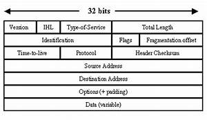 Ip Packet Diagram : exploring the anatomy of a data packet techrepublic ~ A.2002-acura-tl-radio.info Haus und Dekorationen