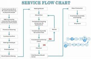 Service Flow - Shine Sen Tech Co   Ltd   Mould