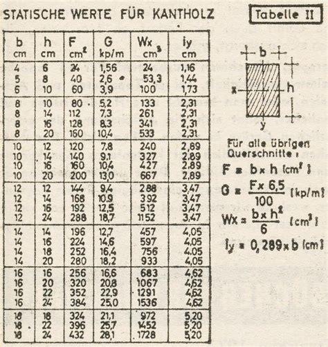 spannweite berechnen spannweite von daten  einer excel