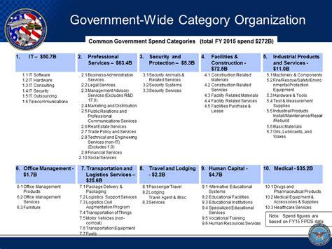 category management  strategic sourcing
