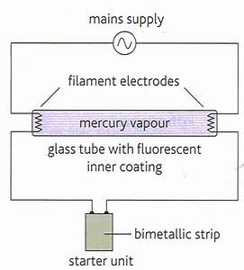 A Level And Fluorescent Tube