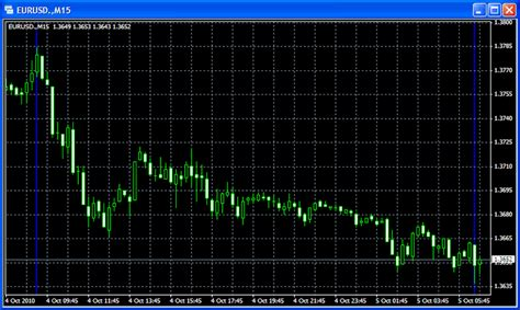 forex trading platforms practice forex charts