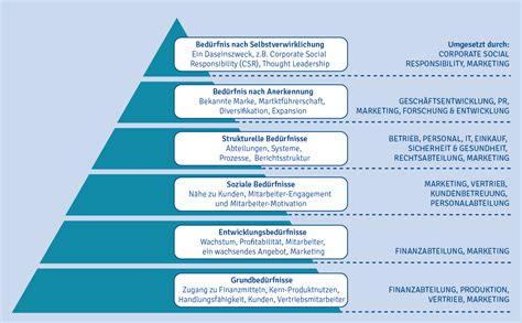 Die B2B-Bedürfnispyramide – B2B International