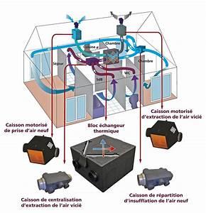 Prix Vmc Double Flux : autogyre vmc double flux maison air df 96 bc batinfo ~ Premium-room.com Idées de Décoration