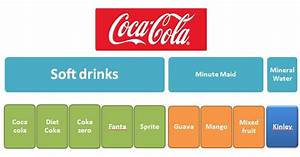 How To Analyse The Product Mix Of Any Brand  Coca Cola As