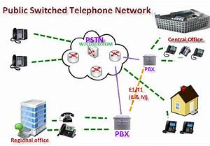 Pstn Public Switched Telephone Network