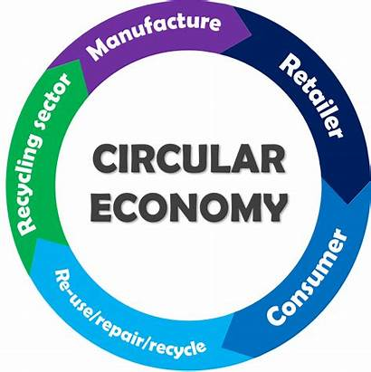 Circular Economy Recovery Asset Philosophy Embrace President