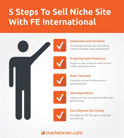 How To Sell Your Niche Site For The Highest Price With Fe. Top Online University Programs. Social Media Definition Sap Business Explorer. Best Free Ecommerce Platform. Home Refinance Rates California. Mold Testing Santa Barbara Windows Log Event. Long Island Recovery Center File Tax On Line. Storage Units In Sarasota Fl. Medical Billing And Coding Schools