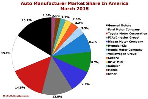 chart   day auto brand market share  america