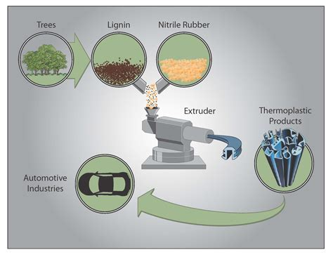 ORNL researchers invent tougher plastic with 50 percent