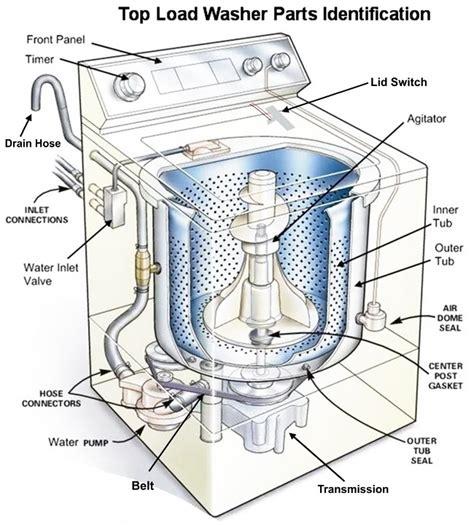 Maytag Centennial Washer Parts Diagram Automotive