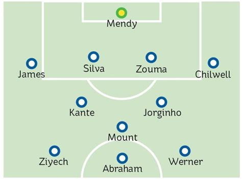 Chelsea team news vs Newcastle: The predicted 4-2-3-1 line ...